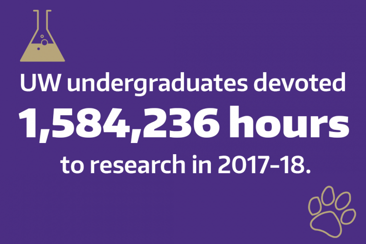 Graphic: UW undergraduates devoted 1,584,236 hours to research in 2017-18