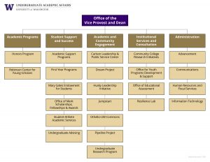 UAA's org chart