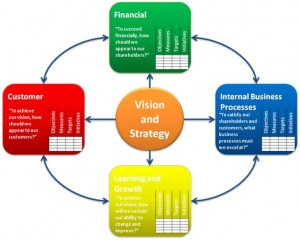 balanced_scorecard_perspectives