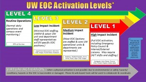 Chart describing the 4 levels of EOC Activation by level of incident severity