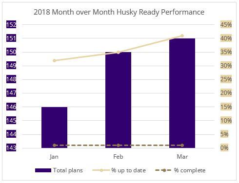 2018 Q1 Growth