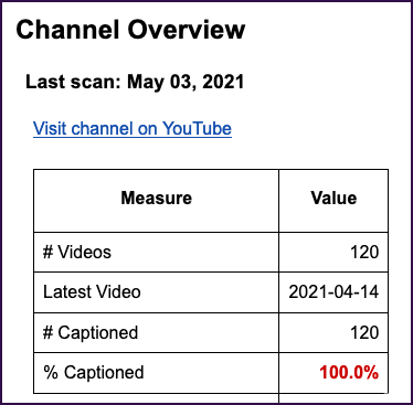 YTCA Summary Report showing a YouTube channel with 100% of its 120 videos captioned
