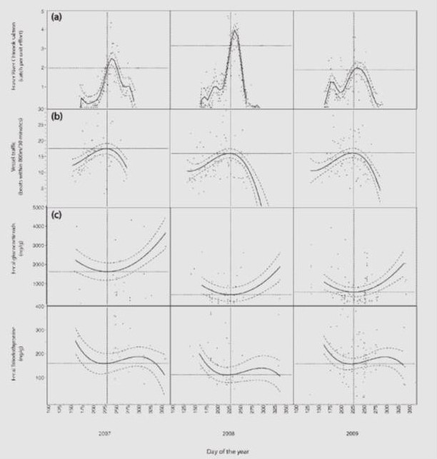 Scan of paper charts showing killer whale data for 2007, 2008 and 2009