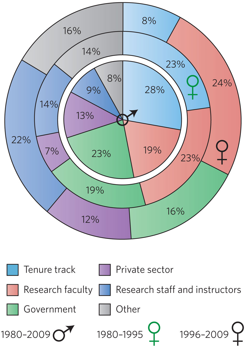 Shown in light blue, 28 percent of the men in the sample (inner circle) obtained tenured or tenure-track positions, while the fraction of women holding these positions dropped from 23 percent (middle circle) to 8 percent (outer circle).