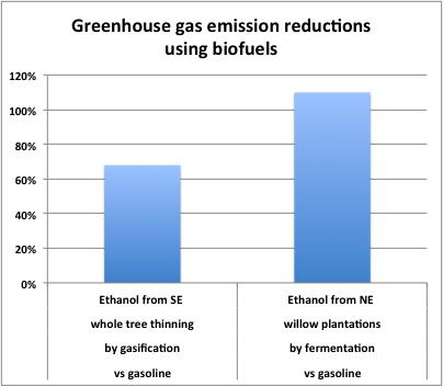 Depending on the way it is made, and considering everything that goes into producing it and how it burns, ethanol from woody biomass emits 70 percent to slightly more than 100 percent less greenhouse gases than gasoline.