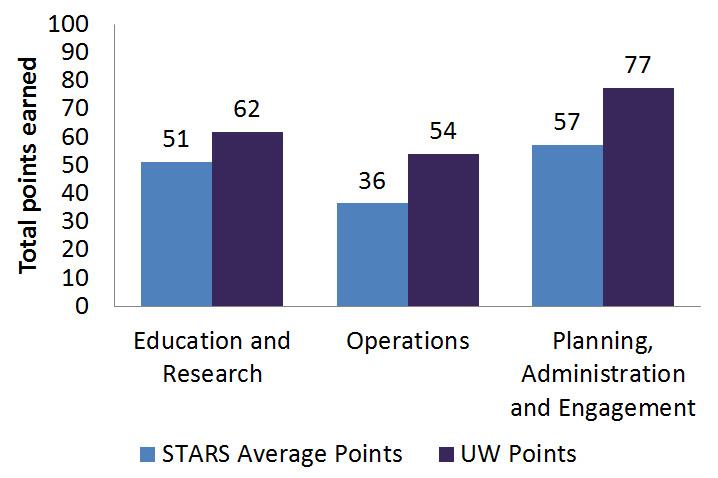 Chart showing UW sustainability scores and average scores