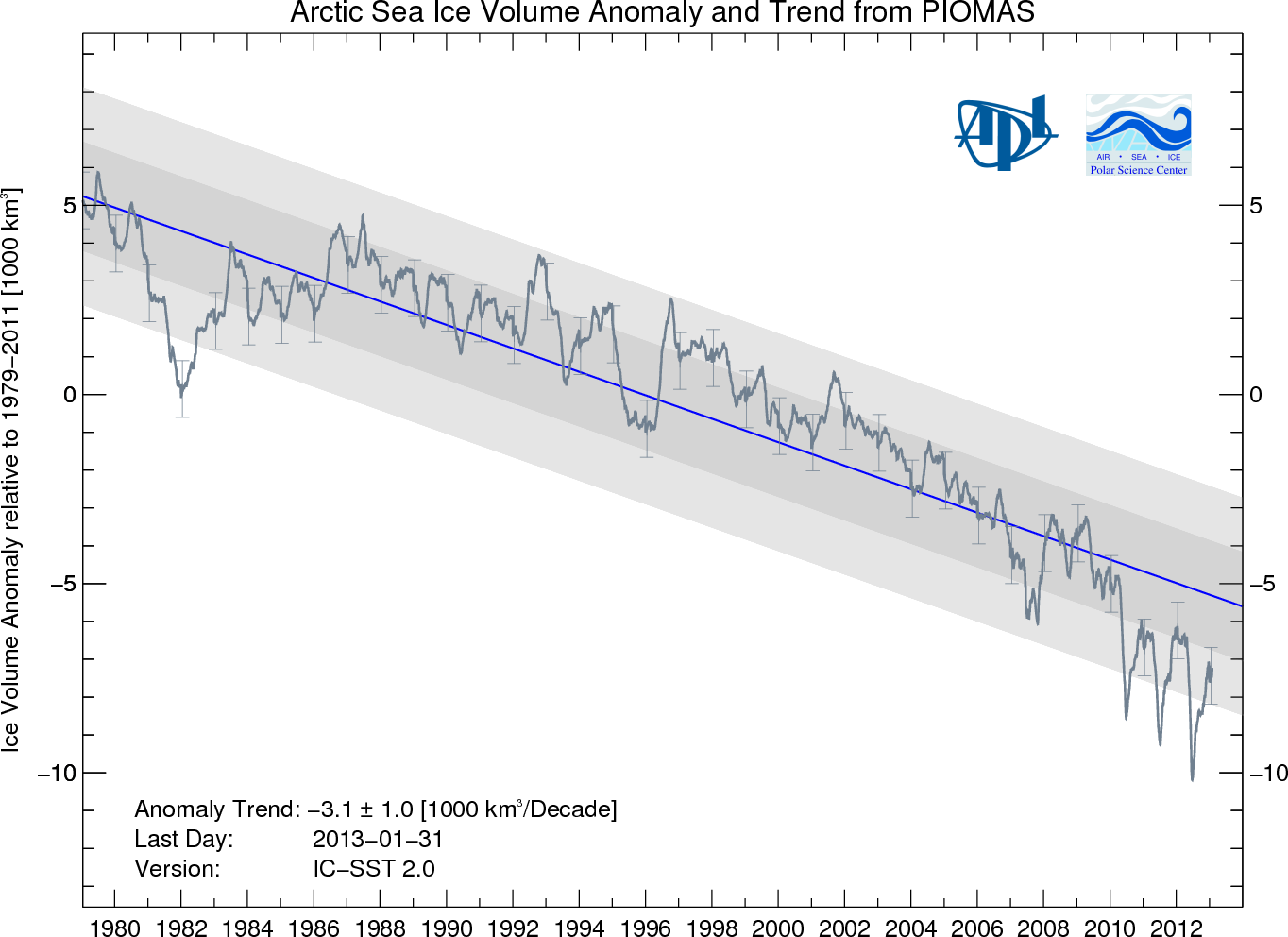 Graph of sea ice volume