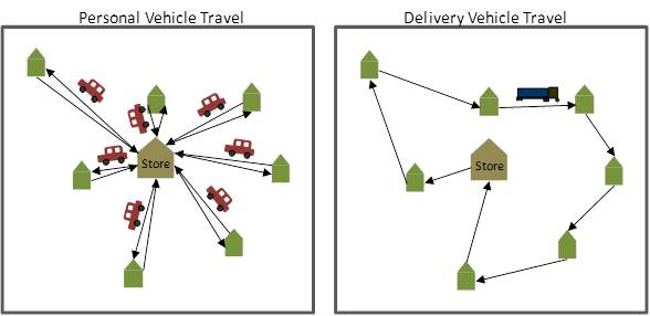 Diagram showing personal vehicles and trucks driving to stores.