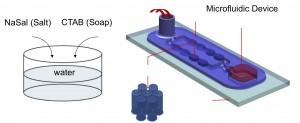 Microfluidics device diagram