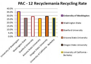 Graph showing recycling rates of UW and five other schools