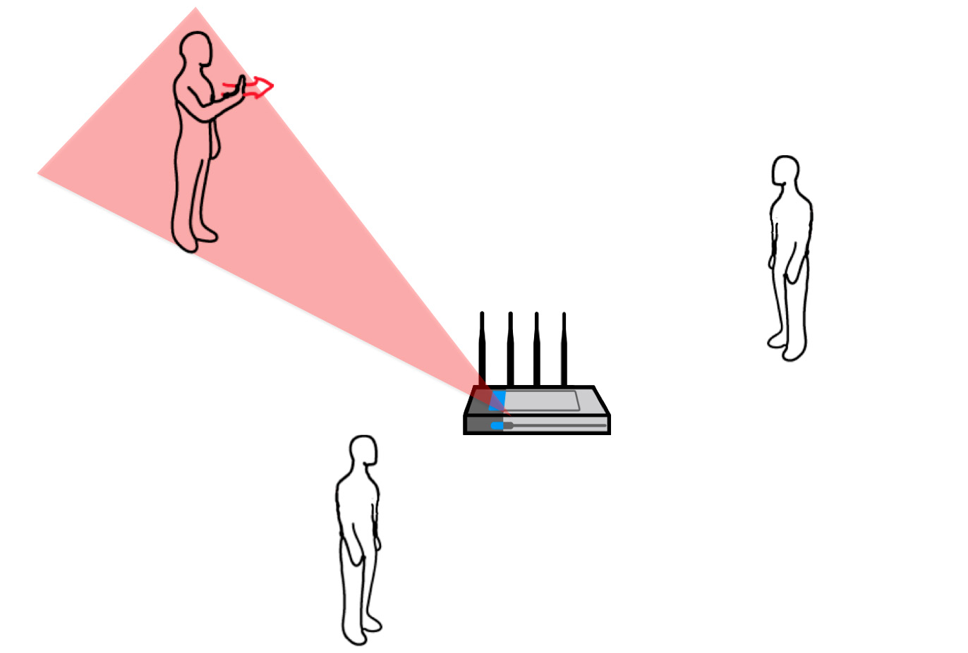 Wi-Fi signals enable gesture recognition throughout entire home | UW