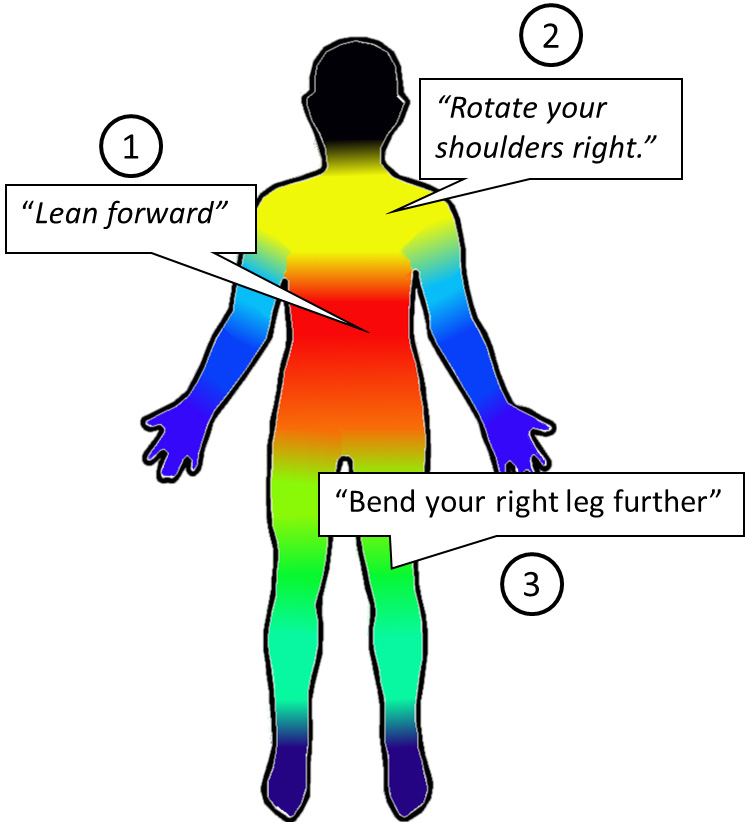 Color-coded image shows the order of priority for correcting a person's alignment.