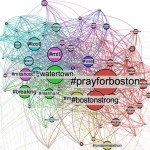 A graph shows hashtags on Twitter and how they are related to each other.