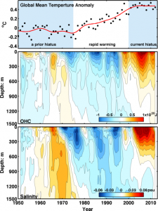 graph of global temperatures and ocean heat