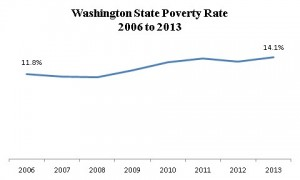 graph showing the trend in Washington state.