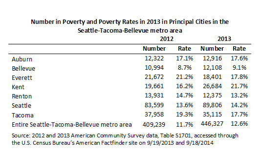 chart showing Number in Poverty and Poverty Rates in 2013 in Principal Cities in the Seattle-Tacoma-Bellevue metro area