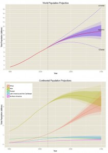 graph of world population and each continent