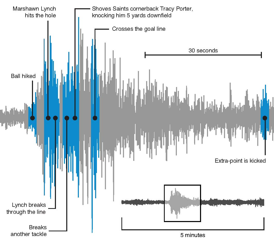 How the 'Beast Quake' is helping scientists track real ... | 1063 x 945 jpeg 94kB