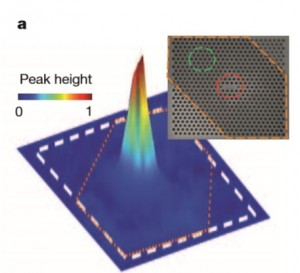 This emission map of the nano-device shows the light is confined by and emitted from the photonic cavity.