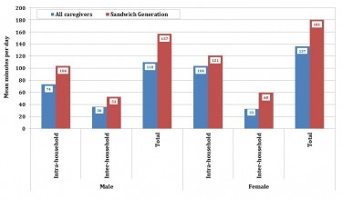 Mean time commitment in minutes per day of caregivers and sandwich generation caregivers.