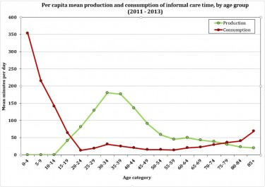 Mean per capita production and consumption of unpaid care time in hours per day.