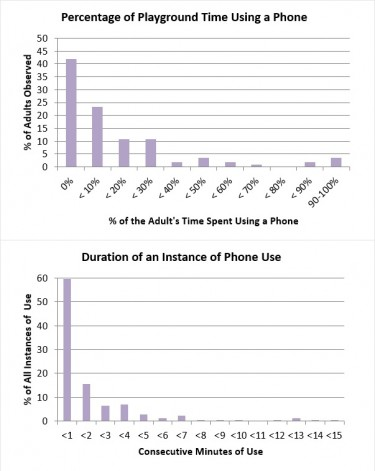Most north Seattle caregivers spent a small fraction of their playground time on a cell phone, and interactions were most often brief.