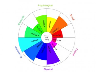 A framework showing different types of human well-being factors.