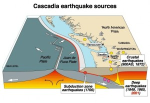 Geology of the Cascadia subduction zone.