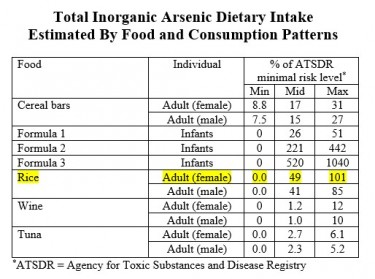 Arsenic consumption by food chart