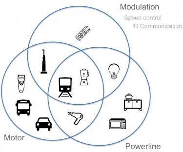 Diagram of sources of EMI radiation