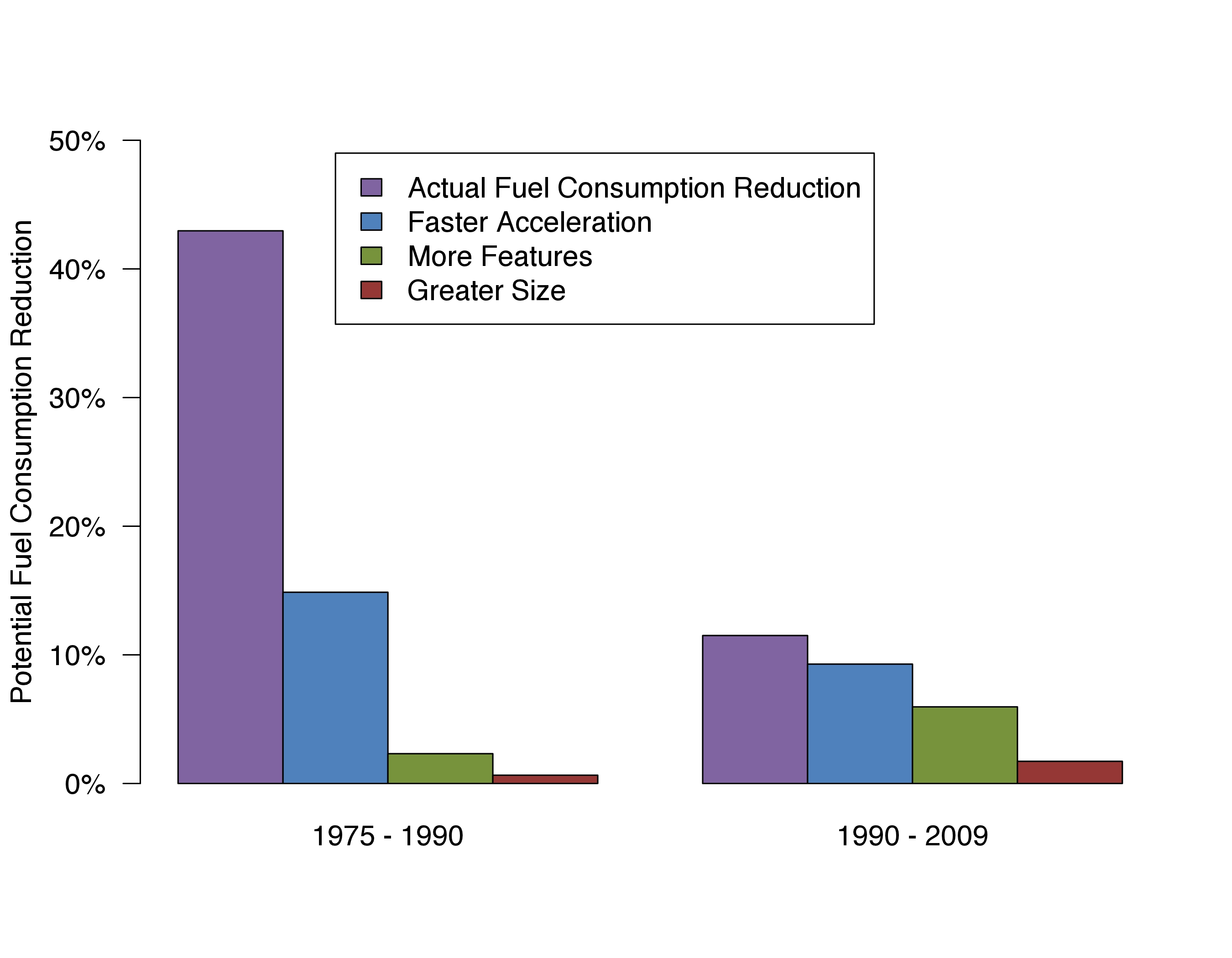 Fuel economy improvements in US climate commitment on par with 1970s ...