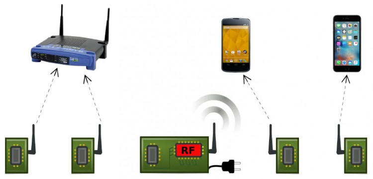 In Passive Wi-Fi, power-intensive functions are handled by a single device plugged into the wall. Passive sensors use almost no energy to communicate with routers, phones and other devices.