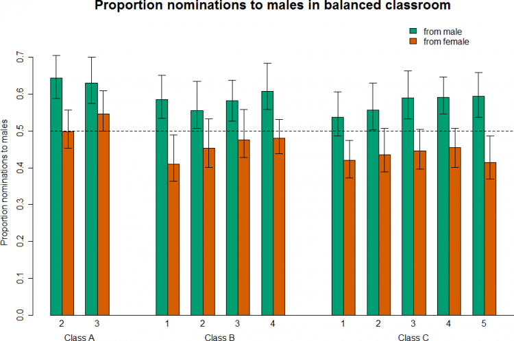The survey data showed that in a hypothetical class made up equally of males and females with the same grades and level of outspokenness, males consistently named their male peers as being more knowledgeable, and female students showed a pattern of moving from female to male nominations over the course of the class.