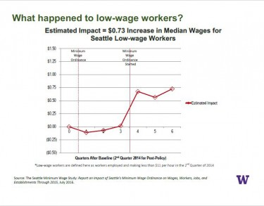 The true effect to low-income workers of Seattle's minimum wage increase to $11 in 2015 was about 73 cents, researchers say, keeping in mind that the area's strong economy might well have boosted wages anyway.