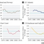 Four line graphs showing rising trneds