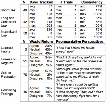 breakdown of responses about how people felt about abandoning tracking