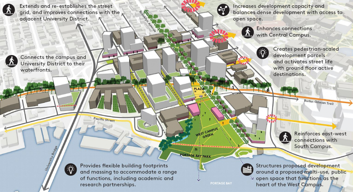 Building Up Not Out Draft Uw Campus Master Plan For