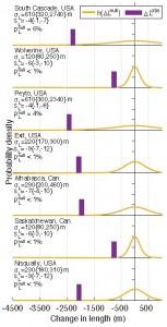 purple bars to left of orange probability curves