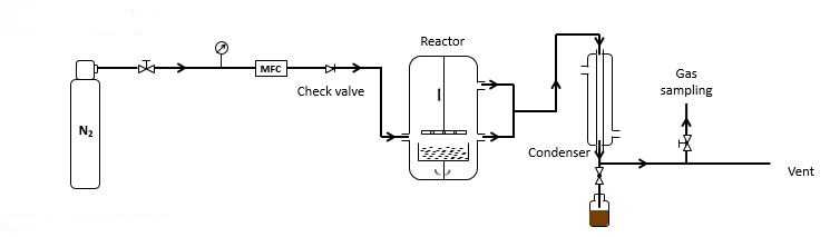 a diagram of the pyrolysis process