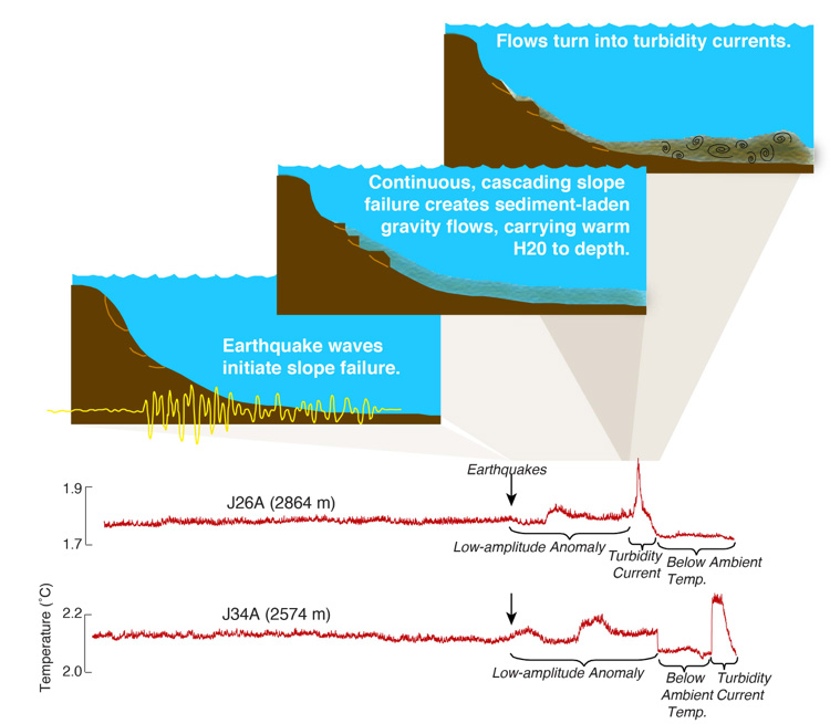 Distant earthquakes can cause underwater landslides uw news flow diagram ccuart Image collections