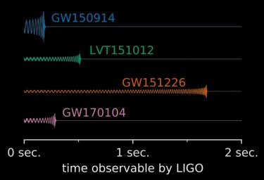 Screenshot of LIGO detections