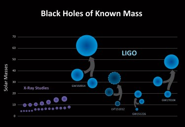 LIGO has discovered a new population of black holes with masses that are larger than what had been seen before with X-ray studies alone (purple).