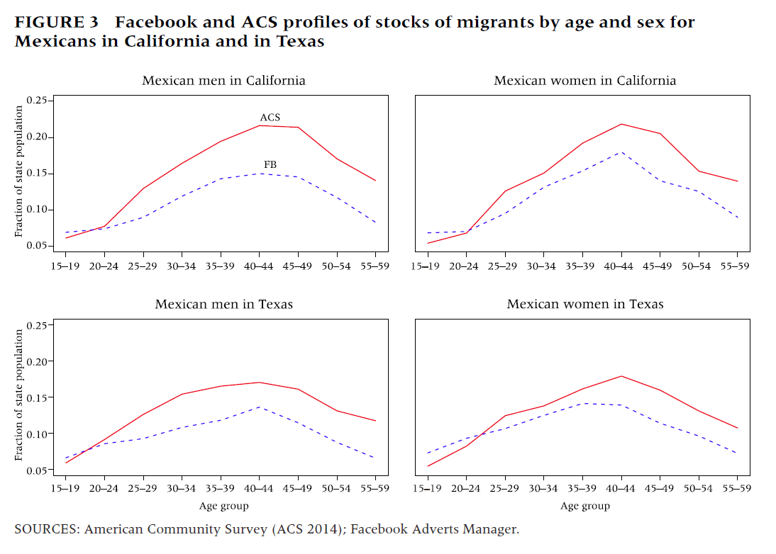 These graphs compare Facebook Ads Manager's estimated numbers of men and women from Mexico now living in California and Texas, with those estimated by the American Community Survey. In general, Facebook's estimates were slightly lower than those from the census.