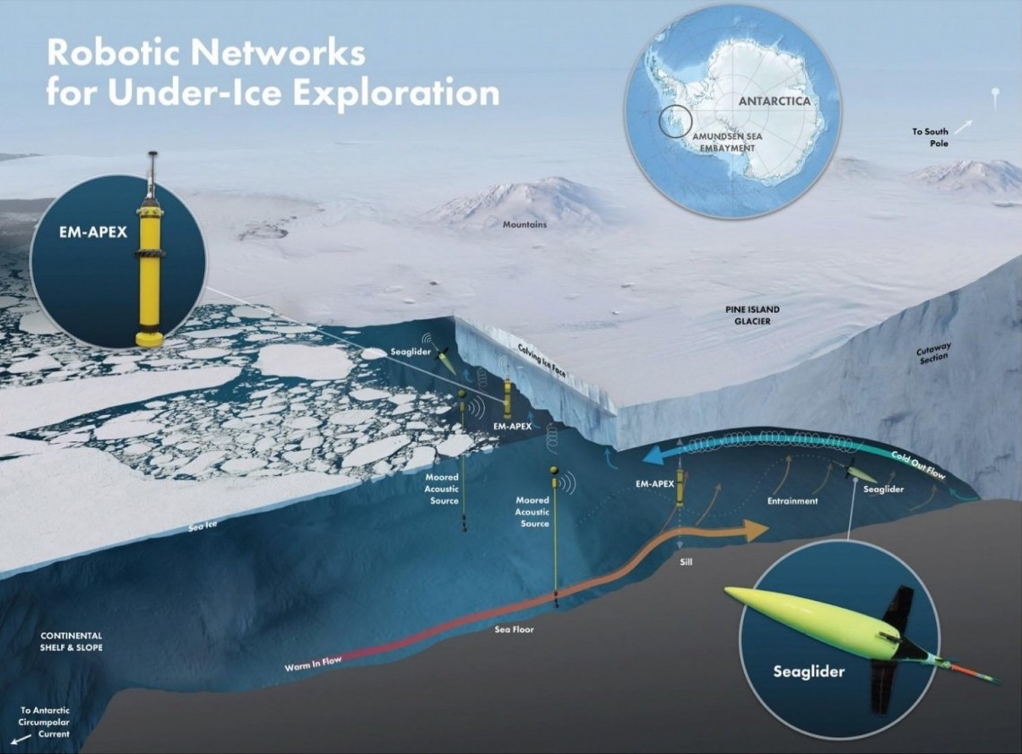 cartoon of instruments under ice shelf