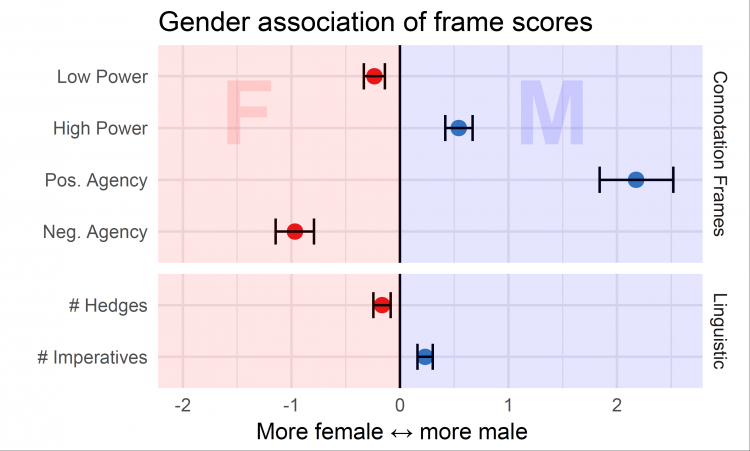 graphic showing results of gender bias in movies