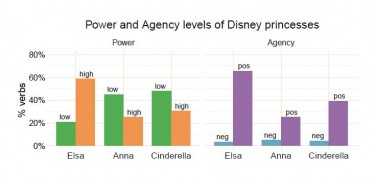 graphic showing power comparisons between Anna and Elsa from the movie Frozen with Cinderella
