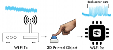 "In this backscatter system, an antenna embedded in a 3-D printed object (middle) reflects radio signals emitted by a regular WiFi router (left) to encode information that is ""read"" by the WiFi receiver in a phone, computer or other device (right)."
