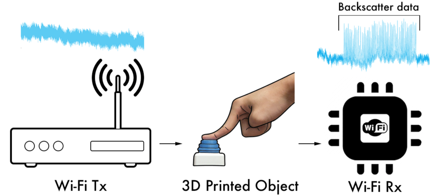 In first, 3-D printed objects connect to WiFi without