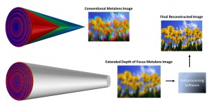 The UW team's metalens consists of arrays of tiny pillars of silicon nitride on glass which affect how light interacts with the surface. Depending on the size and arrangement of these pillars, microscopic lenses with different properties can be designed. A traditional metalens (top) exhibits shifts in focal length for different wavelengths of light, producing images with severe color blur. The UW team's modified metalens design (bottom), however, interacts with different wavelengths in the same manner, generating uniformly blurry images which enable simple and fast software correction to recover sharp and in-focus images.