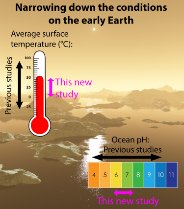 image of early Earth with thermometer and pH strip overlaid